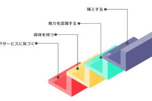 2ステップメッセ―ジ